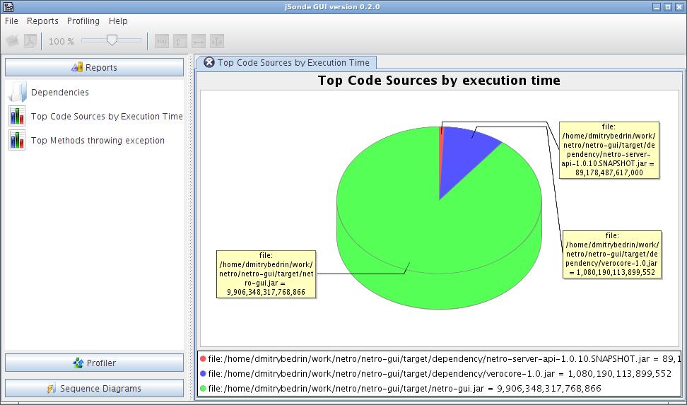 Top Code Sources